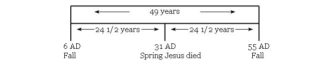49 years diagram